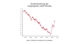 Darlehenszinsen im Verlauf der letzten Jahre